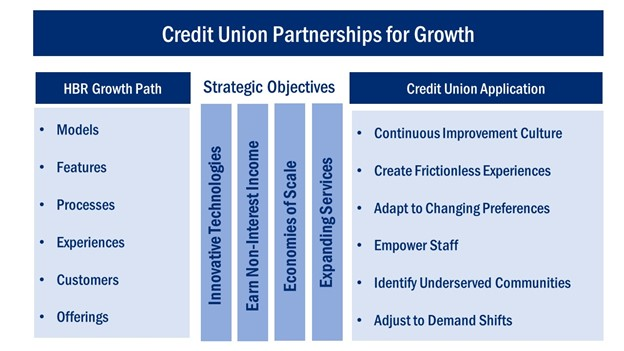Dearing_PIT_HBR_CU_Growth