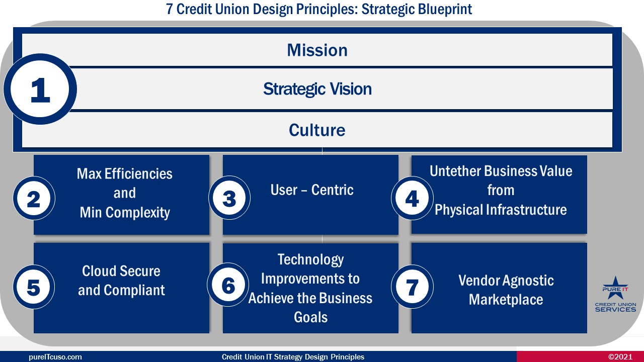 Design Principles for the Credit Union