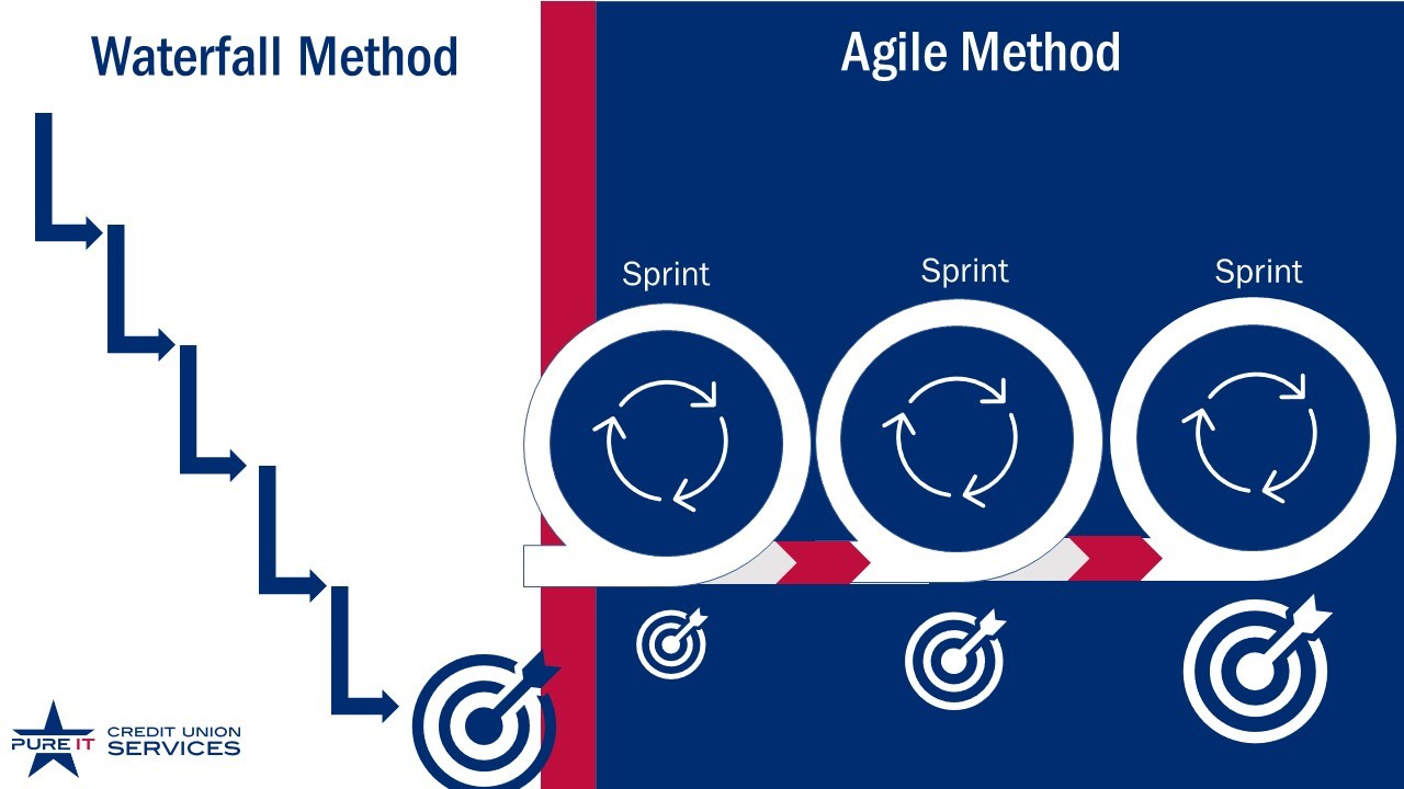 ScrumMethod